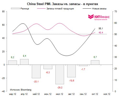 Китай: производственная активность растет, всплеск оптимизма в сталелитейном секторе и грузоперевозках