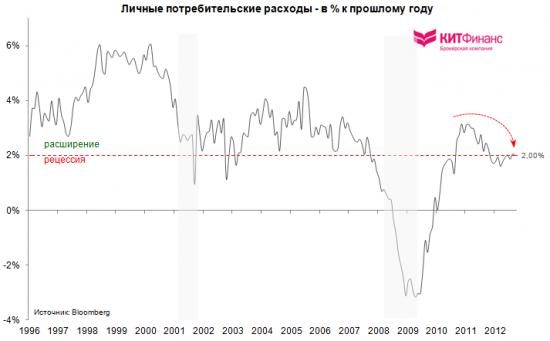 Потребительские расходы США: рецессия близка