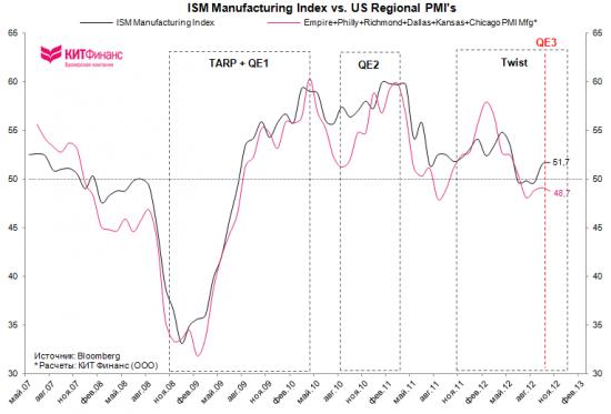 США: производственная активность продолжает восстанавливаться
