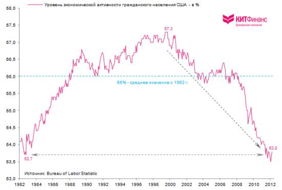 Качественная оценка занятости в США - плохи дела!