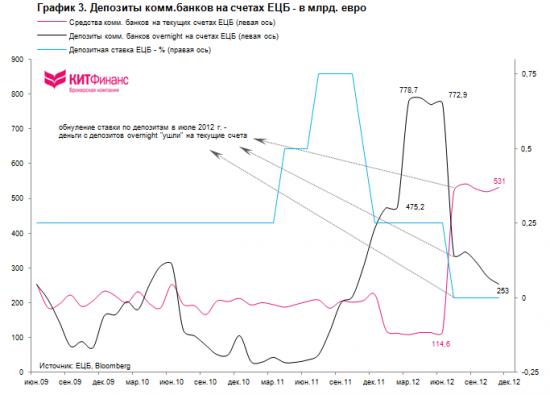 ЕЦБ и процентные ставки: ждать понижения?