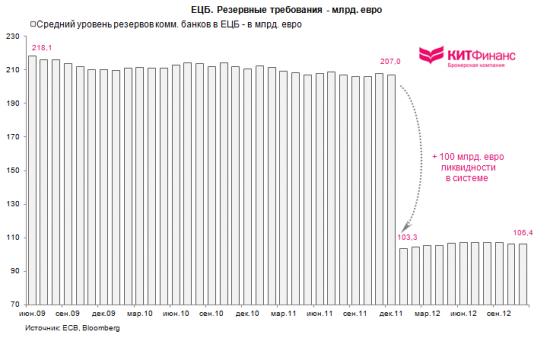 Монетарная политика ЕЦБ в цифрах: последнее обновление