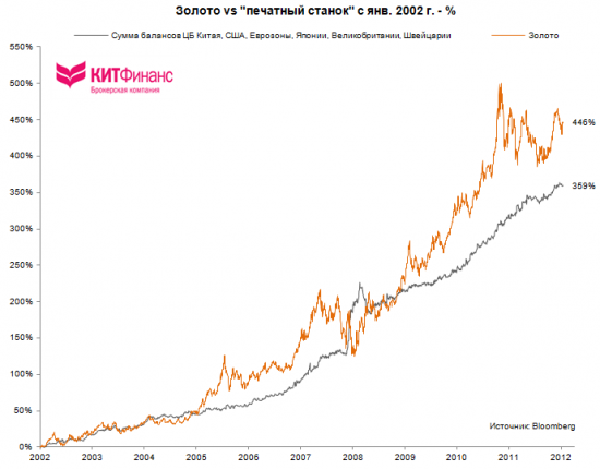Про балансы центробанков, евро/доллар, S&P500 и золото…