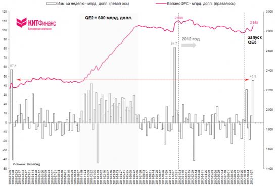 QE3 в действии: отмечен максимальный недельный прирост баланса ФРС за 2012 г.