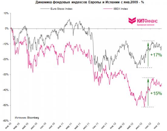 """Испания: """"bank run"""" заканчивается, пик кризиса пройден"""