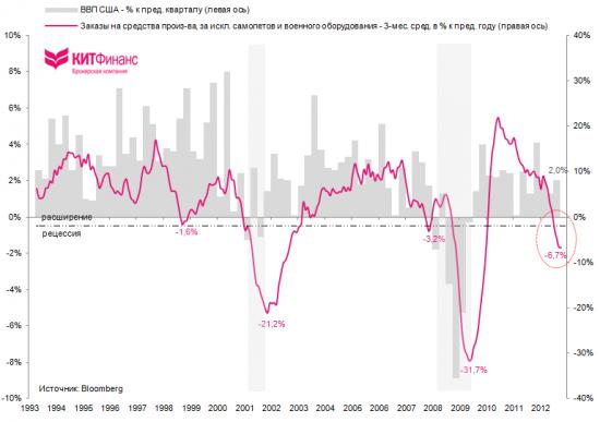 США: динамика заказов на средства производства оставляет много вопросов