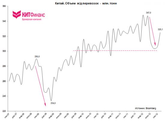 Китай: объем ж/д перевозок вырос в октябре