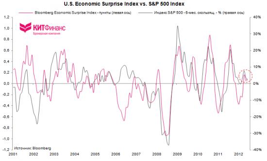 США: производственная активность сократилась в ожидании fiscal cliff