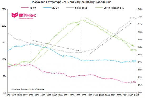 Количественная и качественная оценка рынка труда США: ноябрь 2012 г.