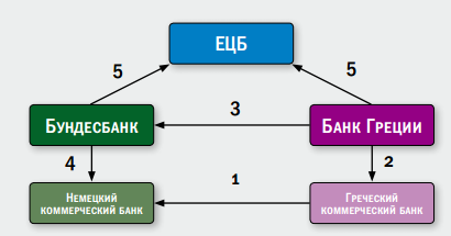 "Галопом по Европам или ""ECB is ready to do whatever it takes to preserve the euro""  (часть 3)"