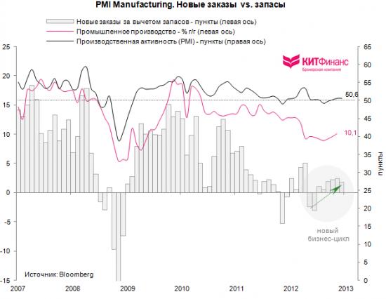 Китай: бизнес-цикл в восходящей фазе