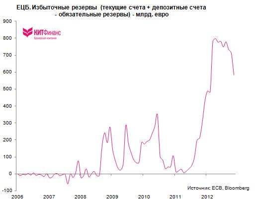 Европейский рынок: банки возвращают 3-летние кредиты ЕЦБ