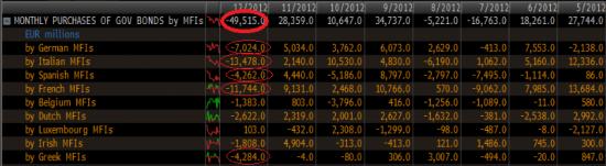 Европейский рынок: банки возвращают трехлетние кредиты ЕЦБ (update)
