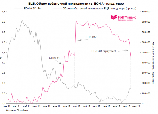 Еврозона: погашение LTRO, заседание ЕЦБ, французско-немецкий output gap…