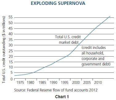 """Глобальный взгляд. Билл Гросс, PIMCO: """"Credit Supernova!"""""""