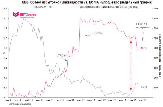 Ставки ЕЦБ, погашения LTRO, сокращение избыточной ликвидности и динамика евро (update)