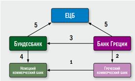Европа: сокращение дисбалансов TARGET2, приток капитала в PIIGS, расширение экспортного потенциала