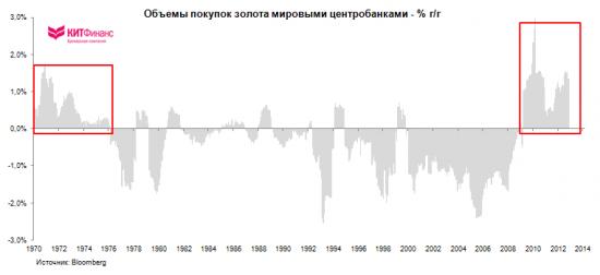 Золото и отрицательные реальные процентные ставки