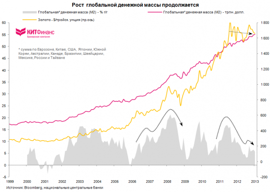 Золото и отрицательные реальные процентные ставки (полная версия)