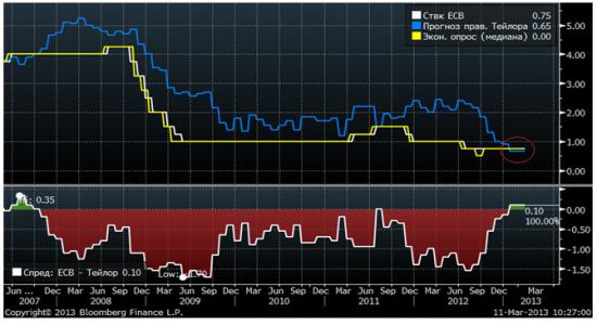 Правило Тейлора предполагает снижение процентной ставки