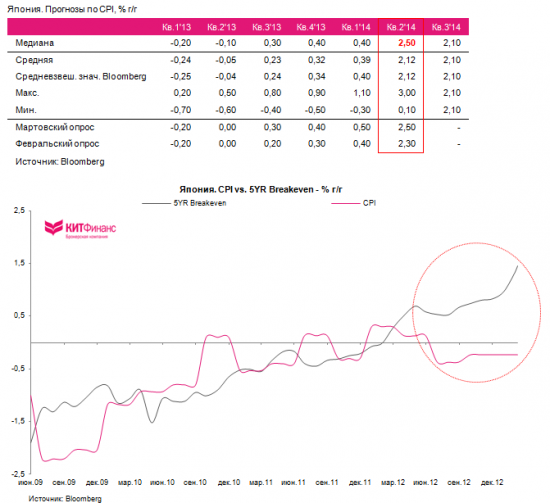 Cbonds Review. Абеномика: курс на ослабление йены