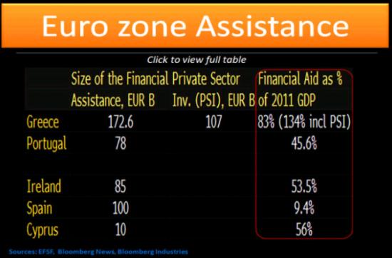 """Кипрские банки на """"подсосе"""" ЕЦБ или про операции ELA"""