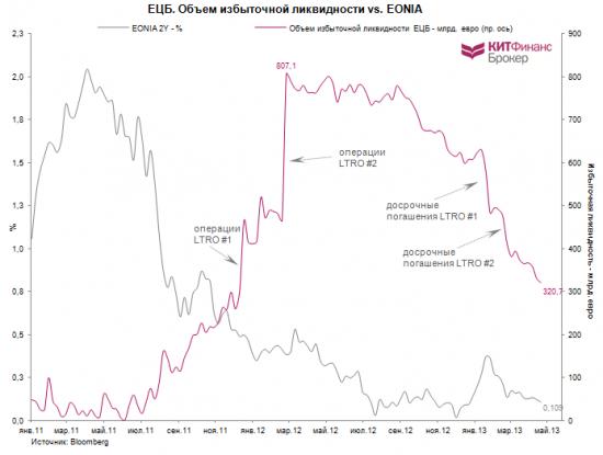 ЕЦБ: ждать ли понижения ставок?