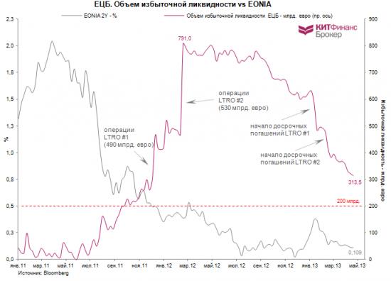 ЕЦБ и новый курс монетарной политики