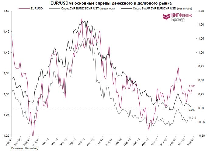 Европейский центральный банк курс валют