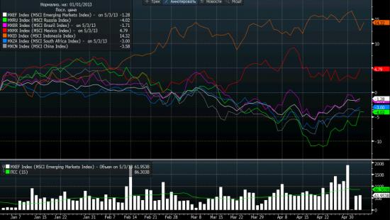 MSCI Russia развернулся позже MSCI EM