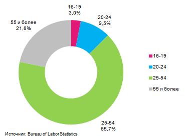 Рынок труда США: качественное ухудшение