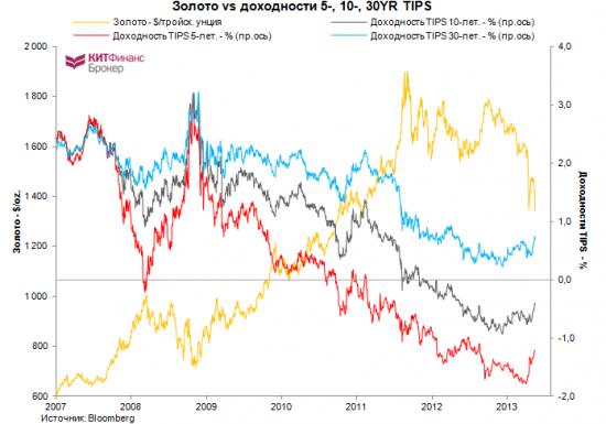 Золото и реальные процентные ставки.
