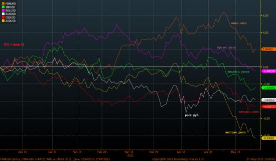 Рубль стоит пока все падают (+ дивергенции между EM и DM)