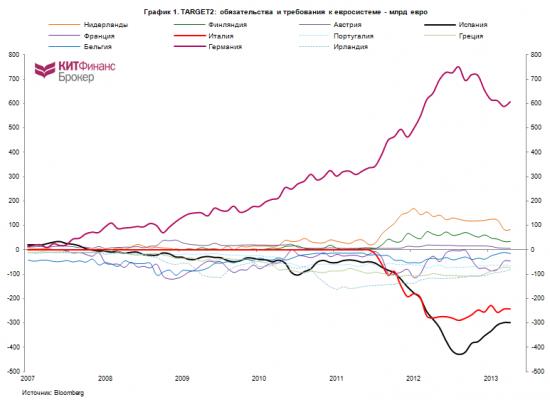 про TARGET2, притоки капитала в PIIGS, счета текущих операций