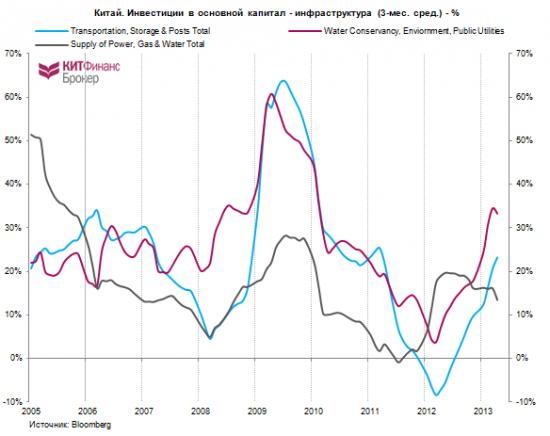 про Китай (часть 1): экономика, прогнозы, инфраструктурные инвестиции + кризис ликвидности