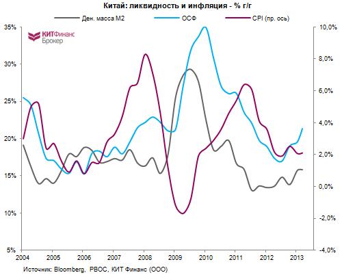 Китай (часть 2): про кредитование и теневую экономику