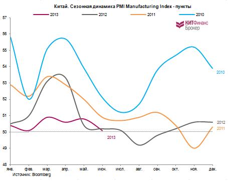 Графики дня: PMI Manufacturing Index