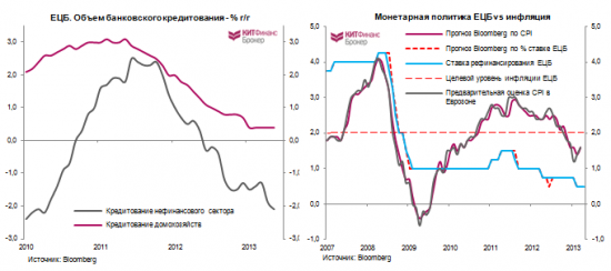 Монетарная политика ЕЦБ и европейская фрагментация