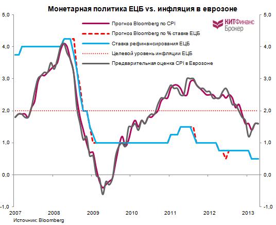 ЕЦБ: проходное заседание