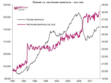 Правда о рынке труда США