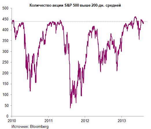 Покупателям S&P500 1700+ посвящается