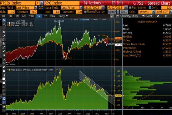 Про РТС, Brent, S&P, безрисковый портфель и Китай