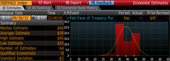 Fed tapering today (update)