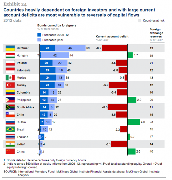 Mckinsey про риски Emerging Markets