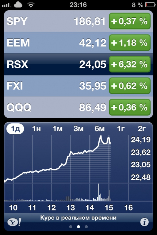 RSX +6%