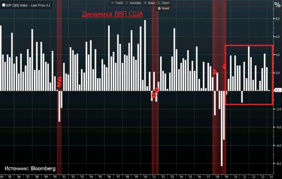 «Beautiful deleveraging» по-американски (часть 2)