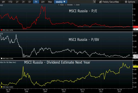 о российском рынке: изгои