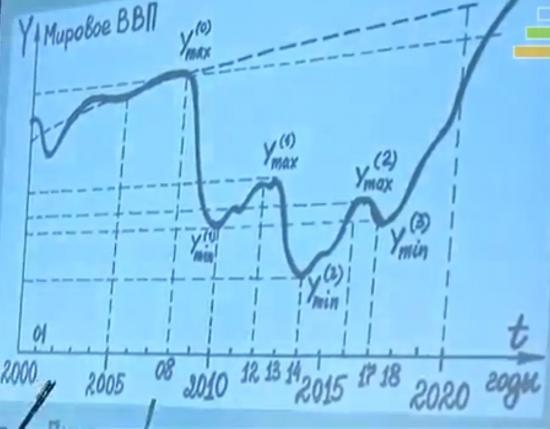 Прогноз Мирового ВВП до 2020 г.(+ дата краха доллара)