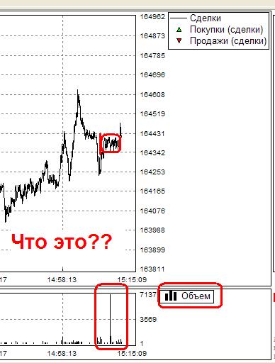 Что это было? RIM2 тиковый график 15:09