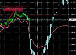 Продал EUR/USD в ожидании падения